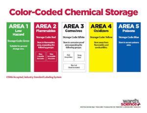 Ward's® pH Buffer Kit